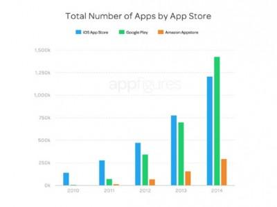 Aplikasi di Google Play Lebih Banyak Dari Apple AppStore